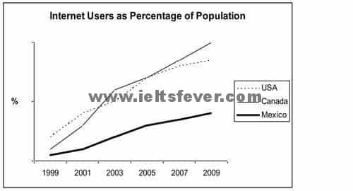 Academic Writting practice test 1 Internet Users as percentage of population