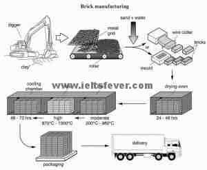Academic Writting practice test 15 Brick manufactuting
