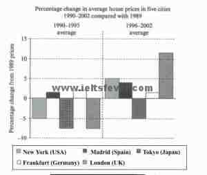 Academic Writting practice test 7 House prices