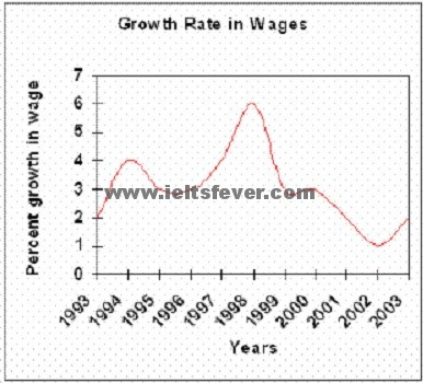 wages of Somecountry over a ten-year period.. test 18