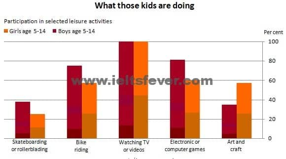 leisure activities of Australian children