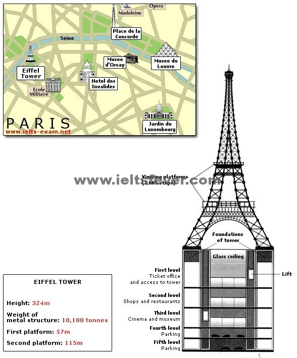 The diagrams below give information about the Eiffel Tower in Paris and an outline project to extend it underground.  Write a report for a university lecturer describing the information shown