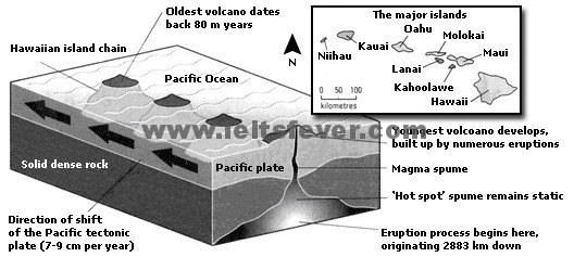 information about the Hawaiian island chain in the centre of the Pacific Ocean.