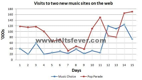 The graph below compares the number of visits to two new music sites on the web.