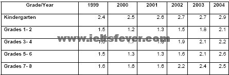 The table below describes percentages of home schooled students in Some Country in 1999-2004. Write a report for a university lecturer describing the information shown.