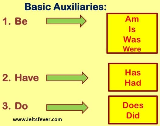 Auxiliaries English Grammar Ielts Exam