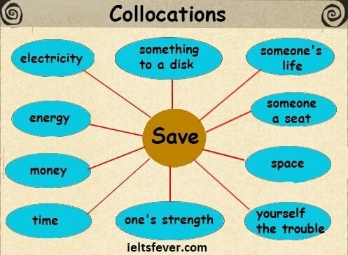 What are Collocations English Grammar ielts exam