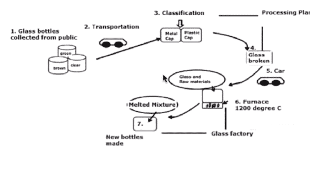 The flow chart below the recycling procedure of glass bottles metal caps and plastic caps glass bottles reporting the main feature