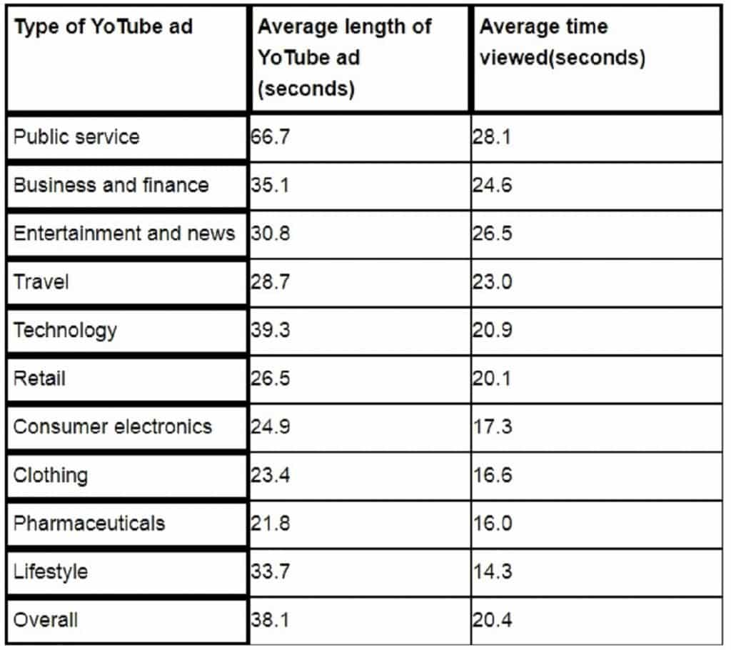 Average YouTube Video ad length and time viewed