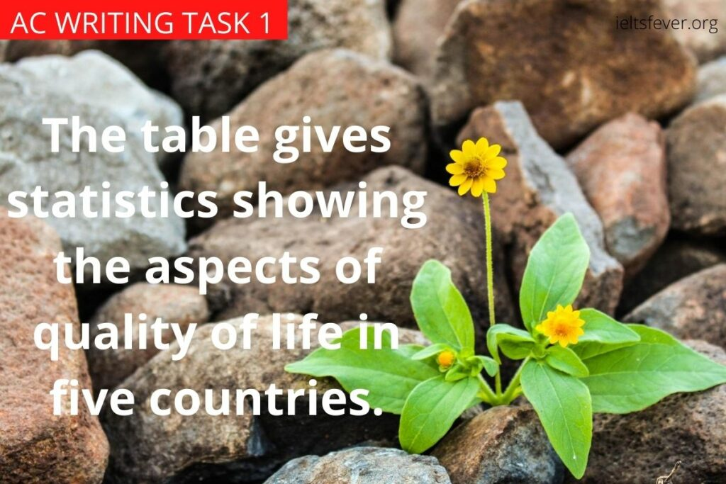 The table gives statistics showing the aspects of quality of life in five countries.