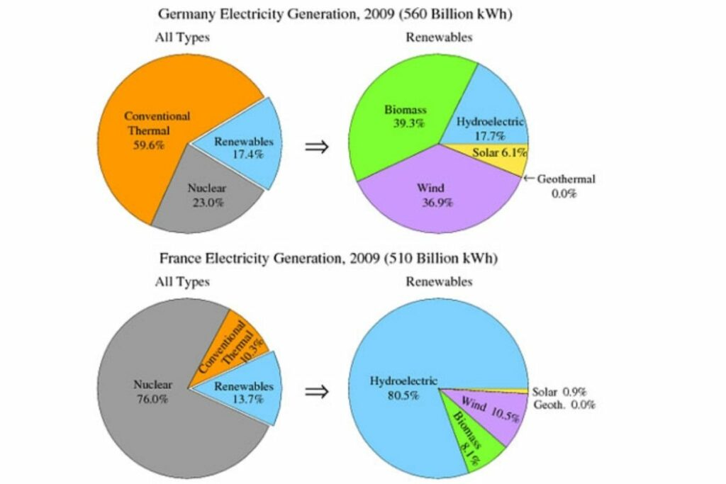 The pie charts show the electricity generated in Germany and France from all sources and renewables in the year 2009.