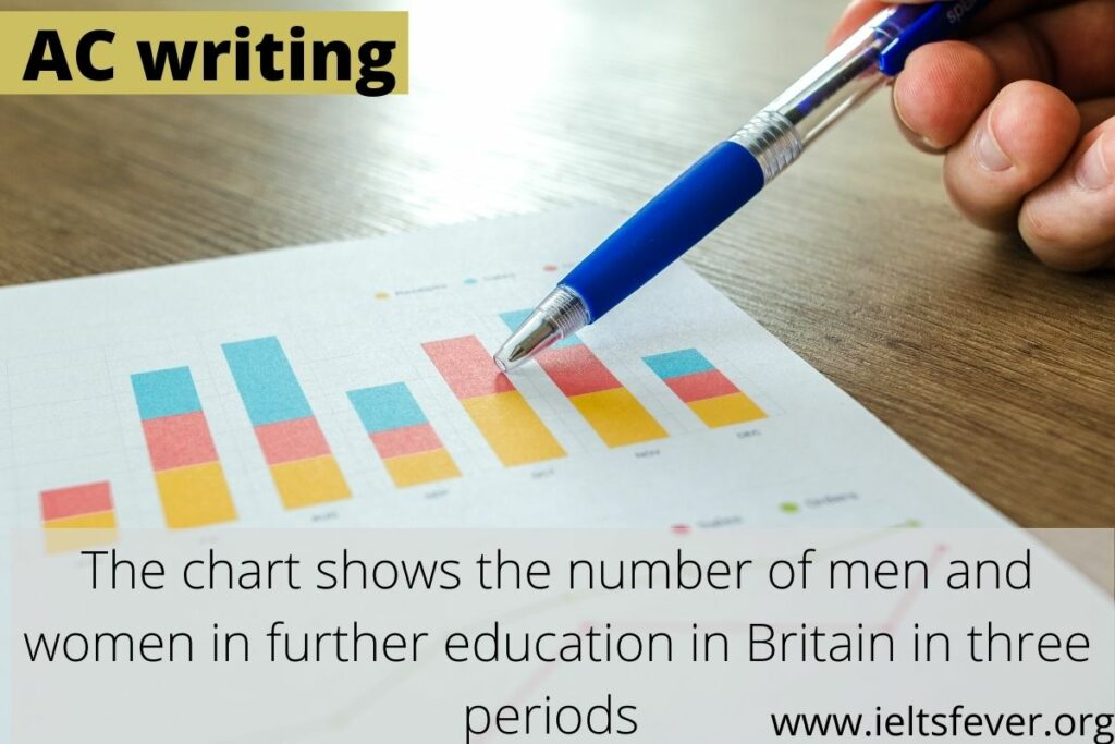The chart below shows the number of men and women in further education in Britain in three periods and whether they were studying full-time or part-time.