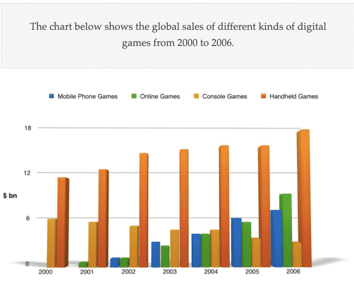 Global Sales of Different Kinds of Digital Games From 2000 to 2006