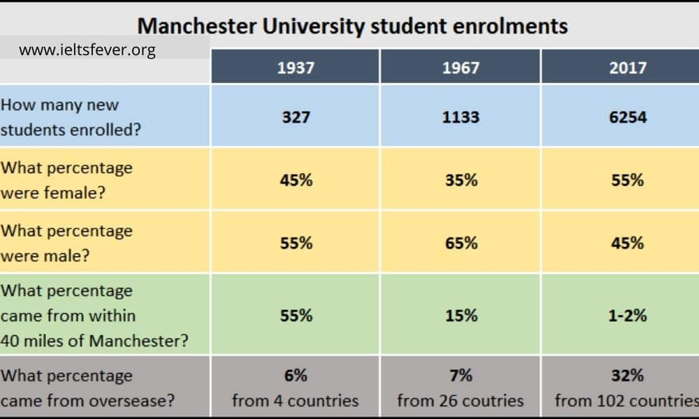 information about student enrolments at Manchester University in 1937, 1967 and 2017