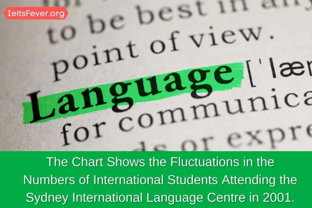 The Chart Shows the Fluctuations in the Numbers of International Students Attending the Sydney International Language Centre in 2001.