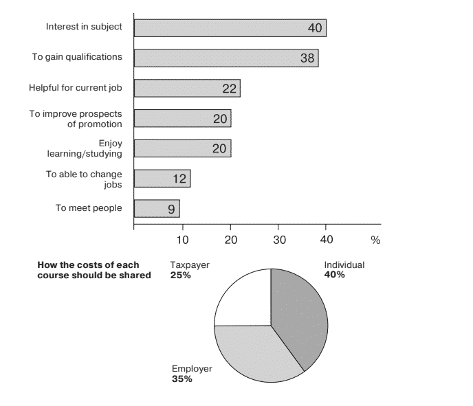 The charts below show the results of a survey of adult education.
