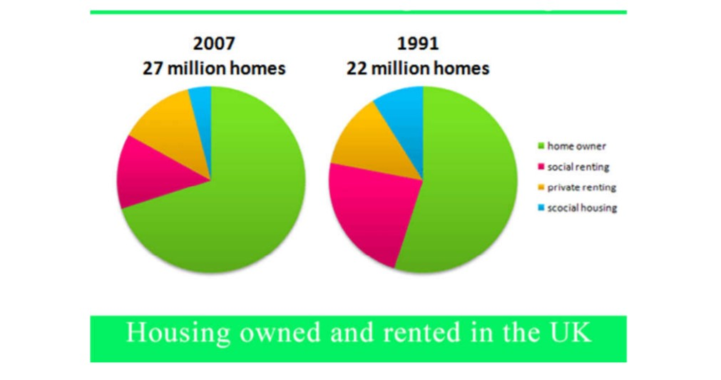 The Pie Charts Below Show the Percentage of Housing Owned