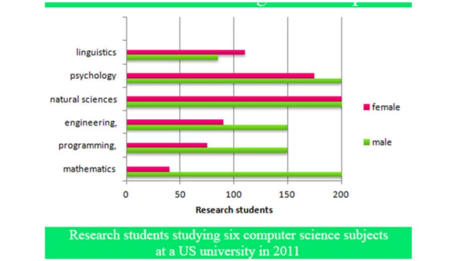 The Bar Graph Below Shows the Numbers of Male and Female Research Students