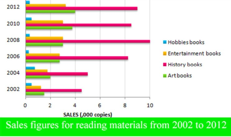 The bar graph indicates sales figures for reading materials from 2002 to 2012.