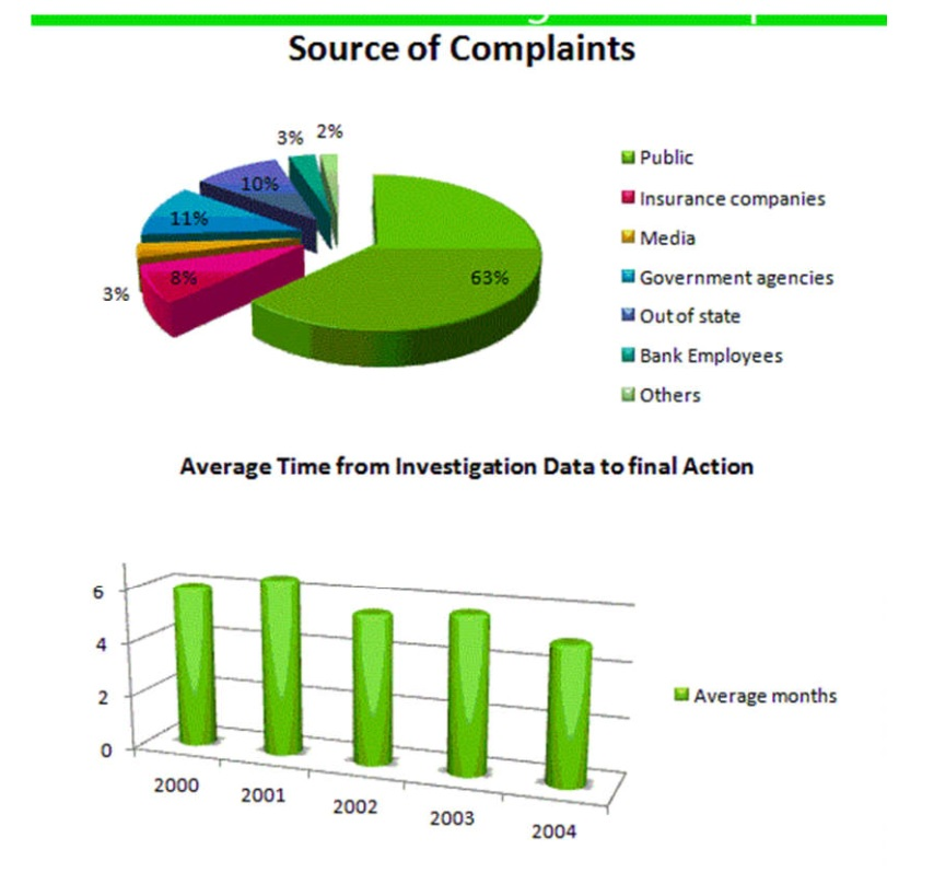 The graphs indicate the source of complaints about the bank of America and the amount of time it takes to have the complaints resolved