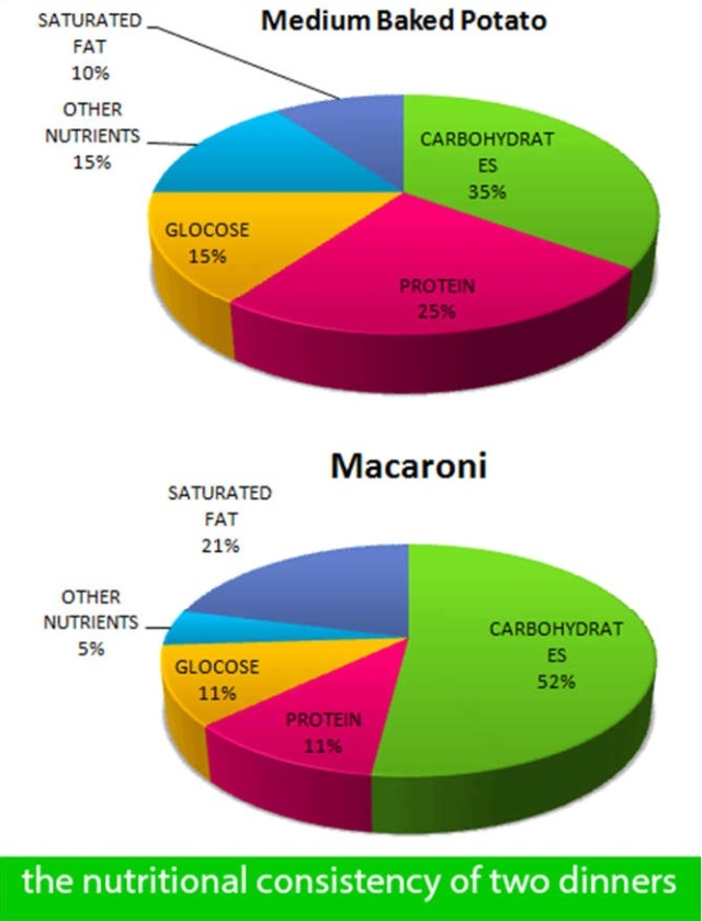 The Pie Graphs Show the Nutritional Consistency of Two Dinners