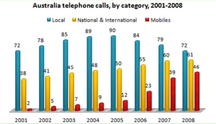 The bar chart below shows the total number of minutes (in billions) of telephone calls in Australia, divided into three categories, from 2001- 2008