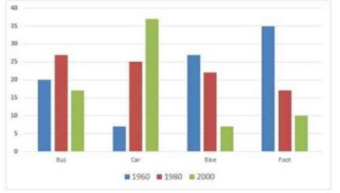 The following bar chart shows the different modes of transport used to travel to and from work in one European city in 1960, 1980 and 2000.