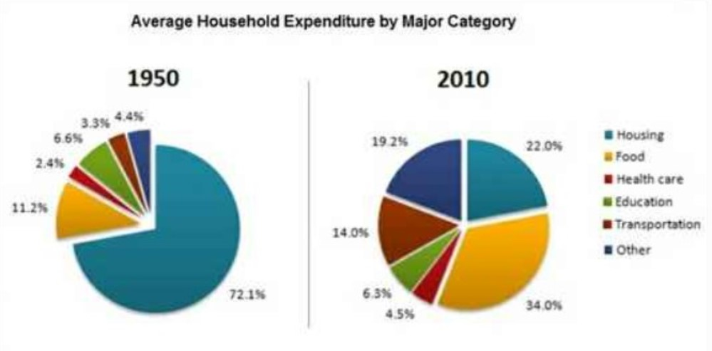 The pie charts below show the average household expenditures in a country in 1950 and 2010