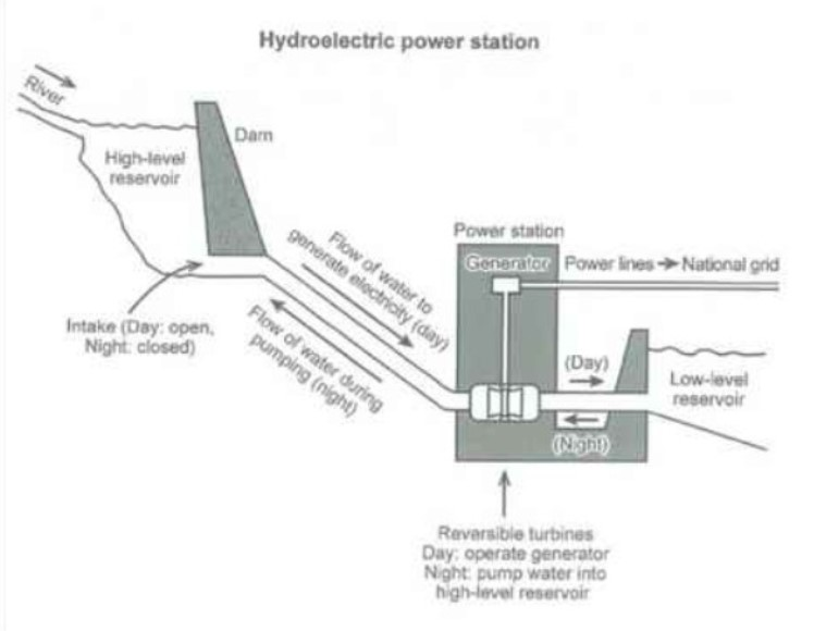 The diagram below shows how electricity is generated in a hydroelectric power station.