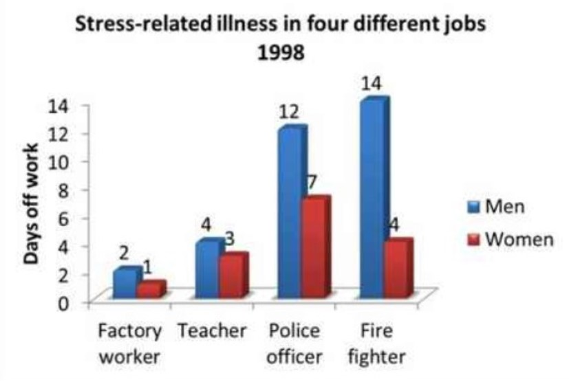 The Chart Shows Days Taken Off Work Due to Stress-related illnesses