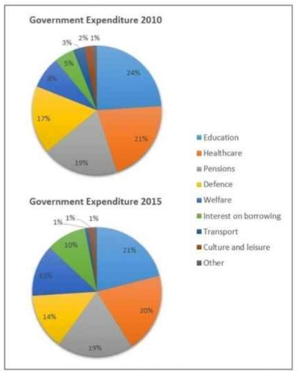 The charts below show local government expenditure in 2010 and 2015