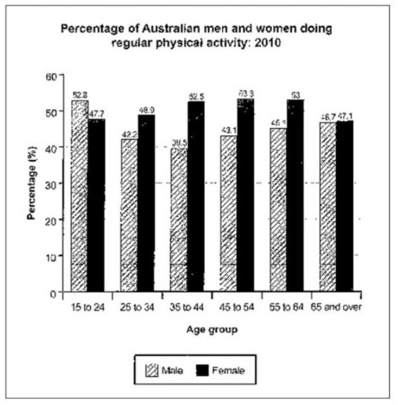 The bar chart below shows the percentage of Australian men and women in different age groups who did a regular physical activity in 2010.