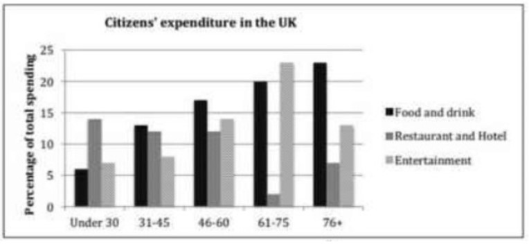 The chart below shows the expenditure on three categories among