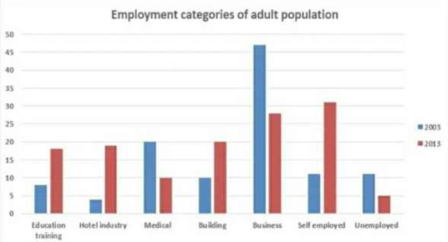 The Chart Shows the Employment Status of Adults in the Us in 2003 and 2013