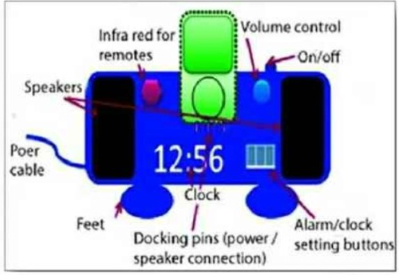 The Diagram Shows the Parts of a Dock for an Mp3 Player