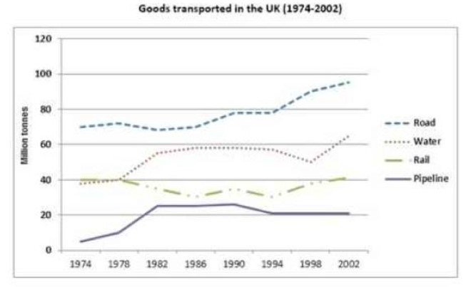 The Graph Below Shows the Quantities of Goods Transported