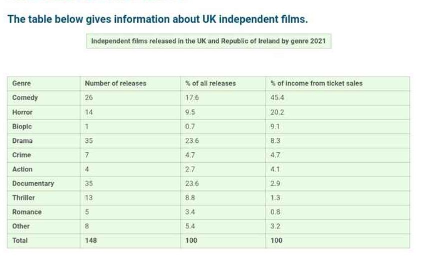 The Table Below Gives Information About Uk Independent Films