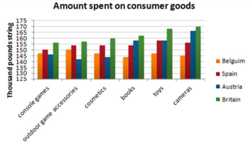 The bar chart below gives information about five countries' spending habits of shopping on consumer goods in 2012