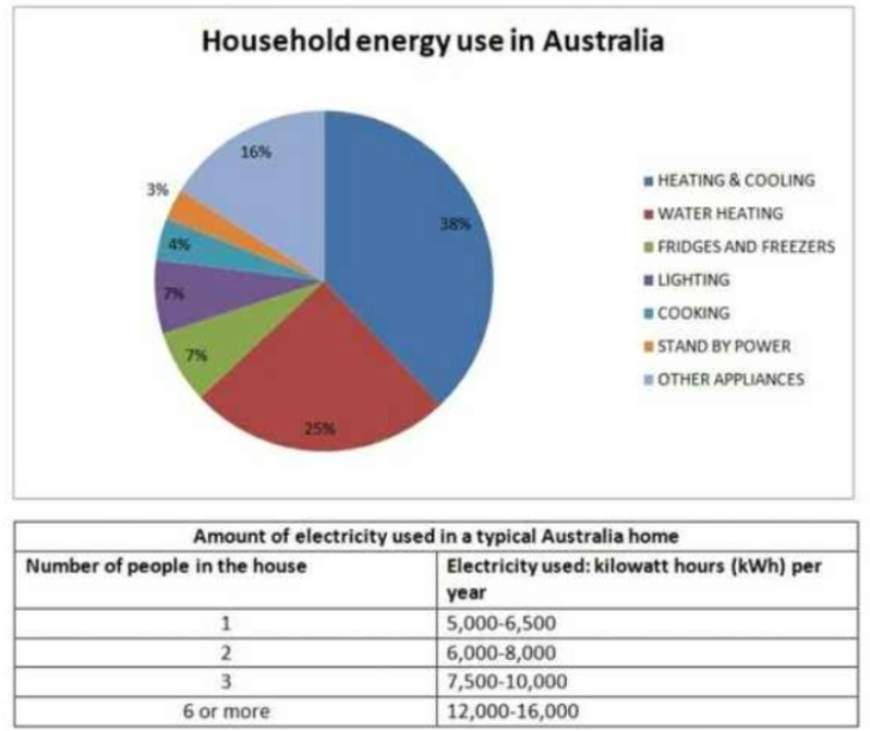 The Pie Chart Below Shows Energy Is Used in a Typical Australian