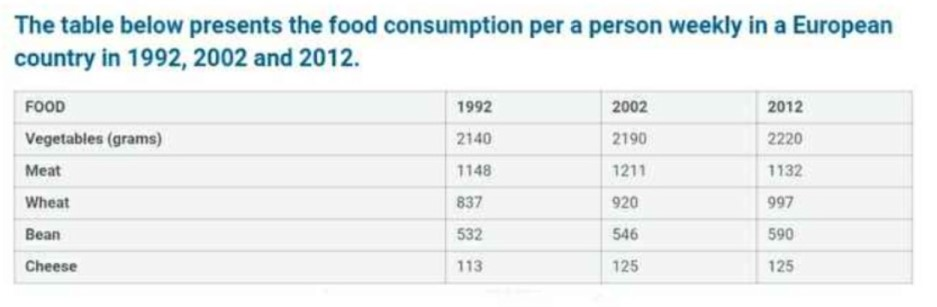 The Table Below Presents the Food Consumption Per Person