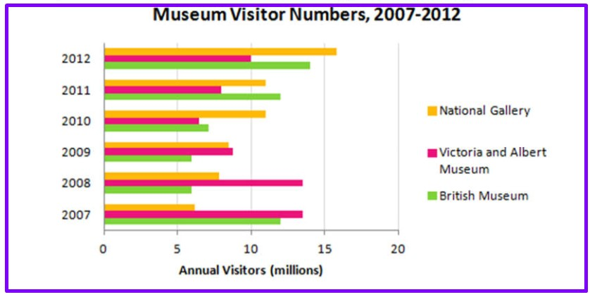 Number of Visitors to Three London Museums Between 2007 and 2012