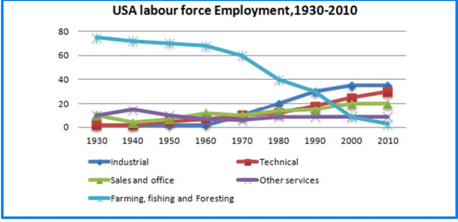 The graph below presents the employment patterns in the USA between 1930 and 2010