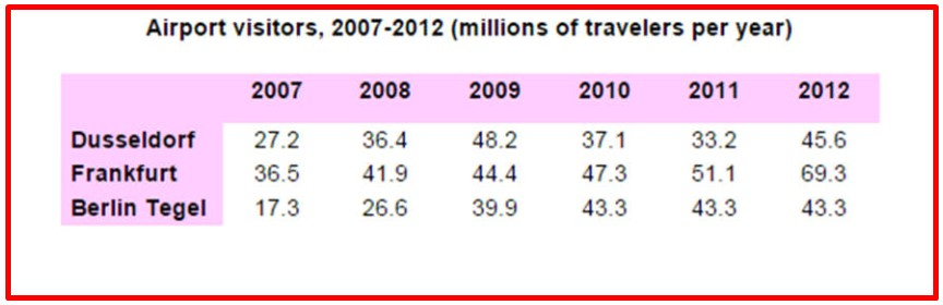 The table below highlights data on the number of travellers using three major German airports between 2007 and 2012