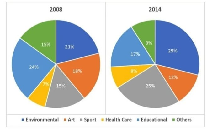 The Chart below show the percentage of volunteers by organizations in 2008 and 2014.