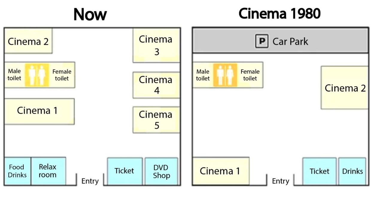 The Diagrams below show changes of a cinema from 1980 unrill now
