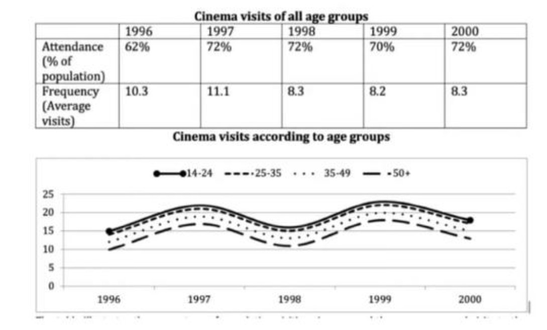 The Graph below show the cinema attendance in Australia and also show the average cinema visits of different age groups from 1996 to 2000