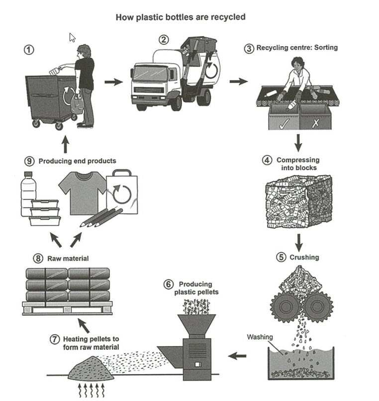 The diagram below shows the process for recycling plastic bottles