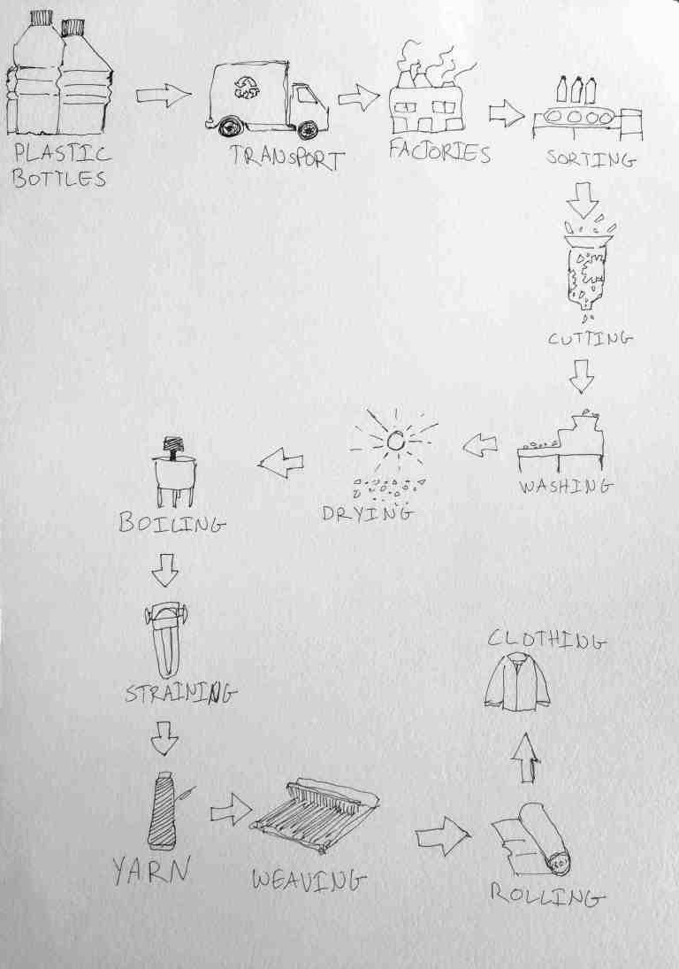 The diagram details the process of making clothes from plastic bottles