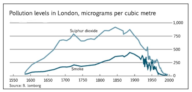 The graph below shows the pollution levels in London between 1600 and 2000