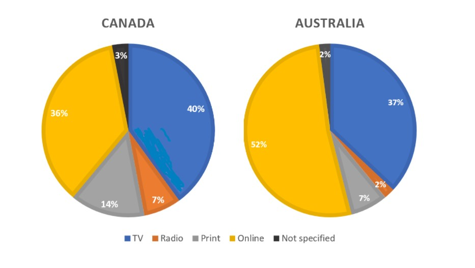 The pie charts compare ways of accessing the news in Canada and Australia